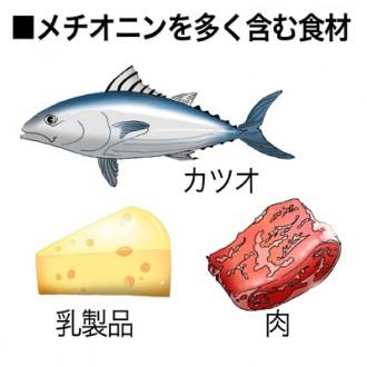 ミドリムシ(ユーグレナ)に含まれるメチオニンを多く含む食品の紹介図
